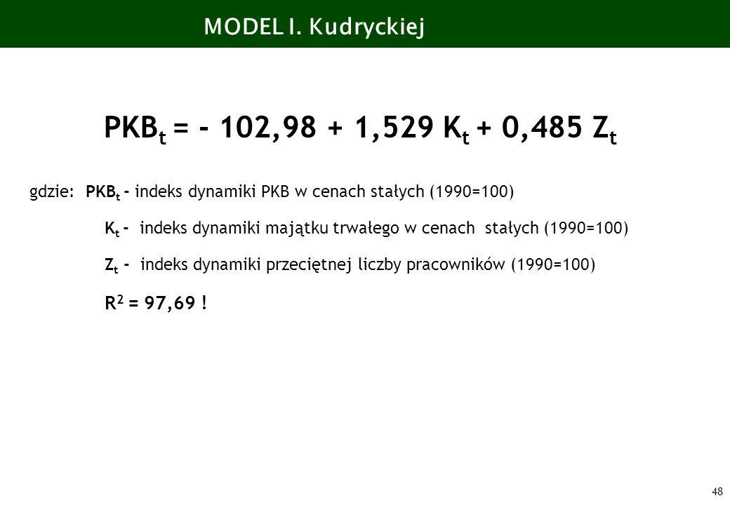 PKBt = - 102,98 + 1,529 Kt + 0,485 Zt MODEL I. Kudryckiej