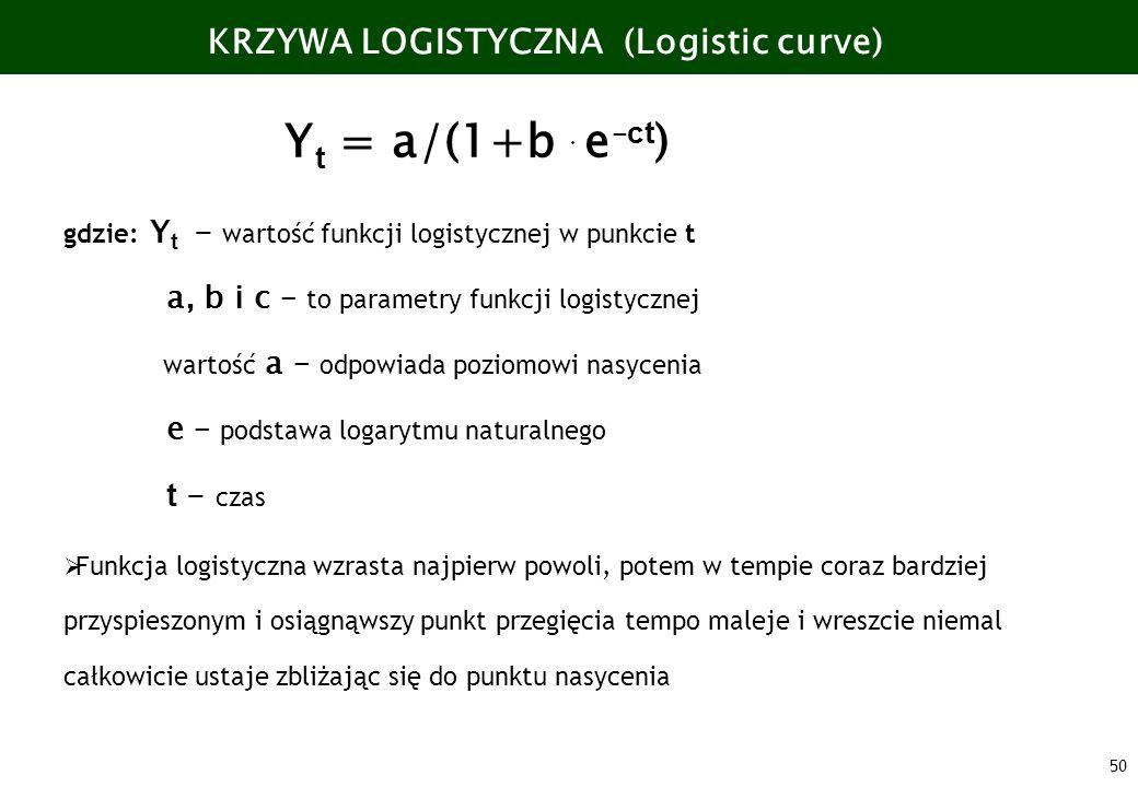 Yt = a/(1+b e–ct) KRZYWA LOGISTYCZNA (Logistic curve)