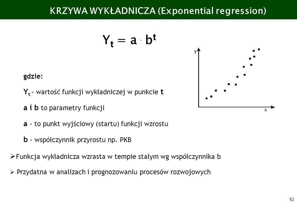 KRZYWA WYKŁADNICZA (Exponential regression)
