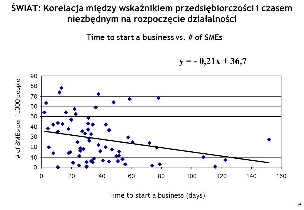 ŚWIAT: Korelacja między wskaźnikiem przedsiębiorczości i czasem niezbędnym na rozpoczęcie działalności