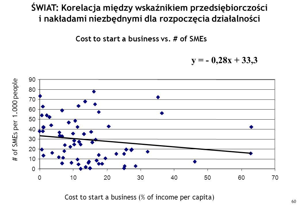 ŚWIAT: Korelacja między wskaźnikiem przedsiębiorczości i nakładami niezbędnymi dla rozpoczęcia działalności