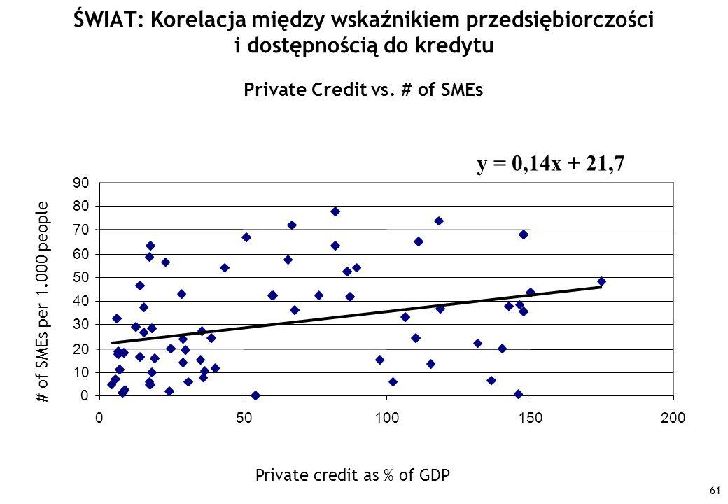 ŚWIAT: Korelacja między wskaźnikiem przedsiębiorczości i dostępnością do kredytu
