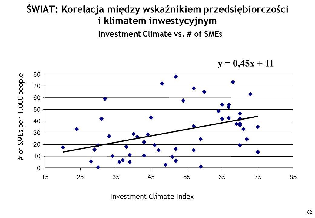 ŚWIAT: Korelacja między wskaźnikiem przedsiębiorczości i klimatem inwestycyjnym