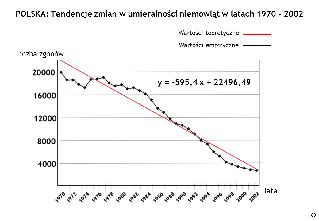 POLSKA: Tendencje zmian w umieralności niemowląt w latach 1970 - 2002