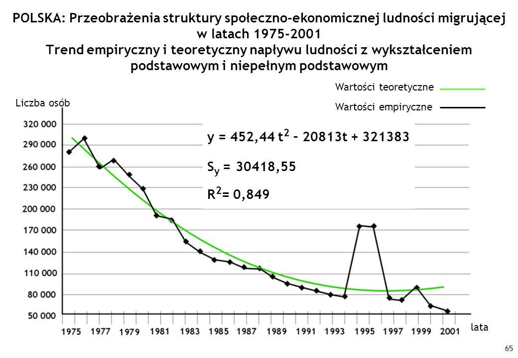 POLSKA: Przeobrażenia struktury społeczno-ekonomicznej ludności migrującej w latach 1975-2001 Trend empiryczny i teoretyczny napływu ludności z wykształceniem podstawowym i niepełnym podstawowym