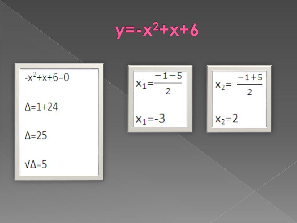 y=-x2+x+6