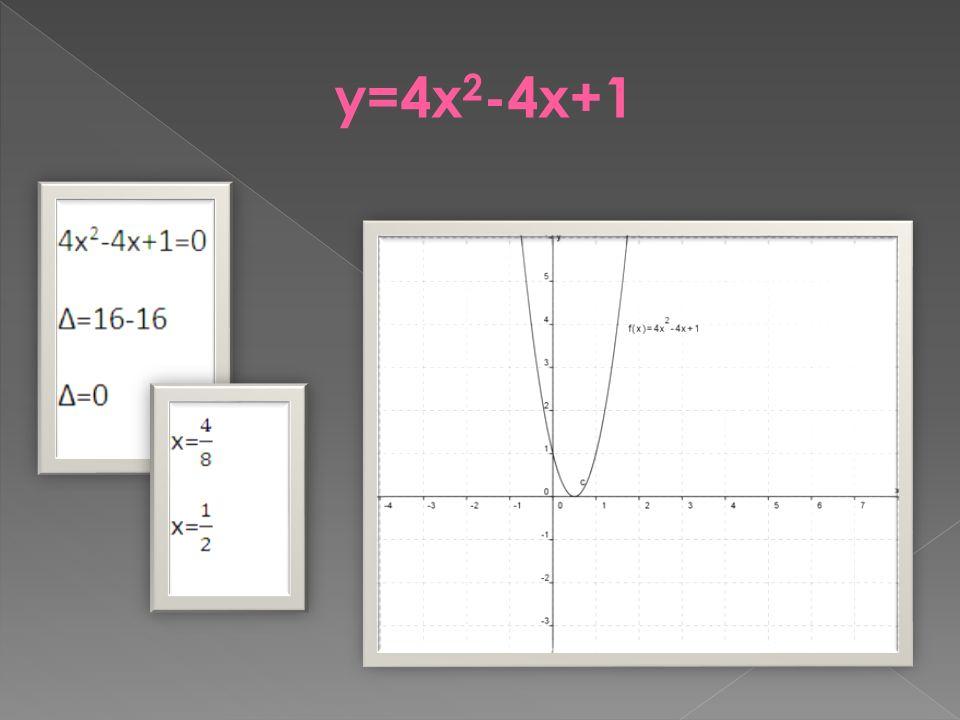 y=4x2-4x+1