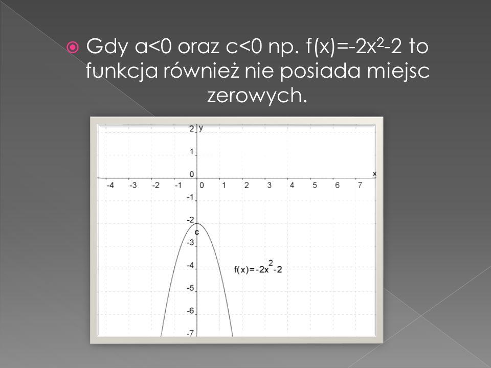 Gdy a<0 oraz c<0 np. f(x)=-2x2-2 to funkcja również nie posiada miejsc zerowych.