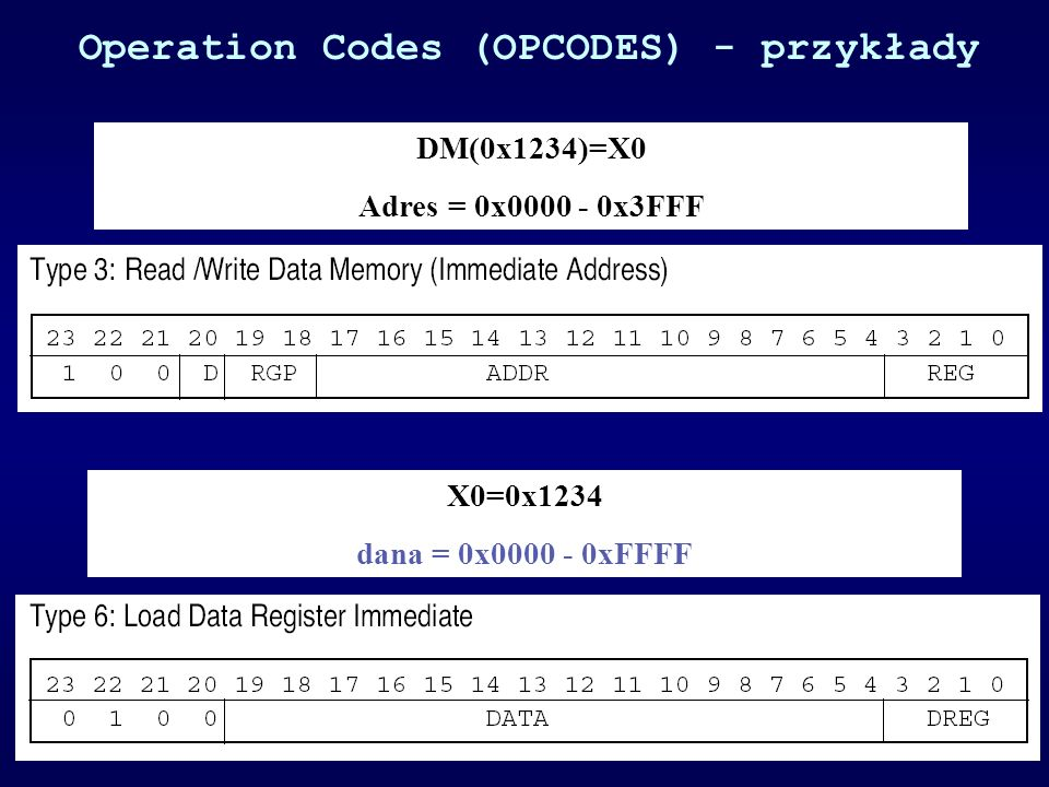Operation Codes (OPCODES) - przykłady