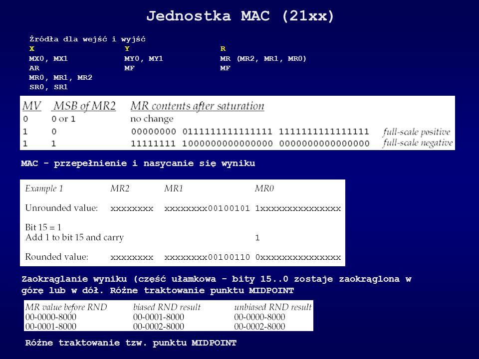 Jednostka MAC (21xx) MAC - przepełnienie i nasycanie się wyniku