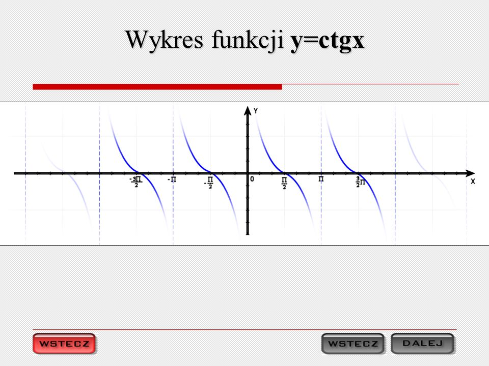Wykres funkcji y=ctgx