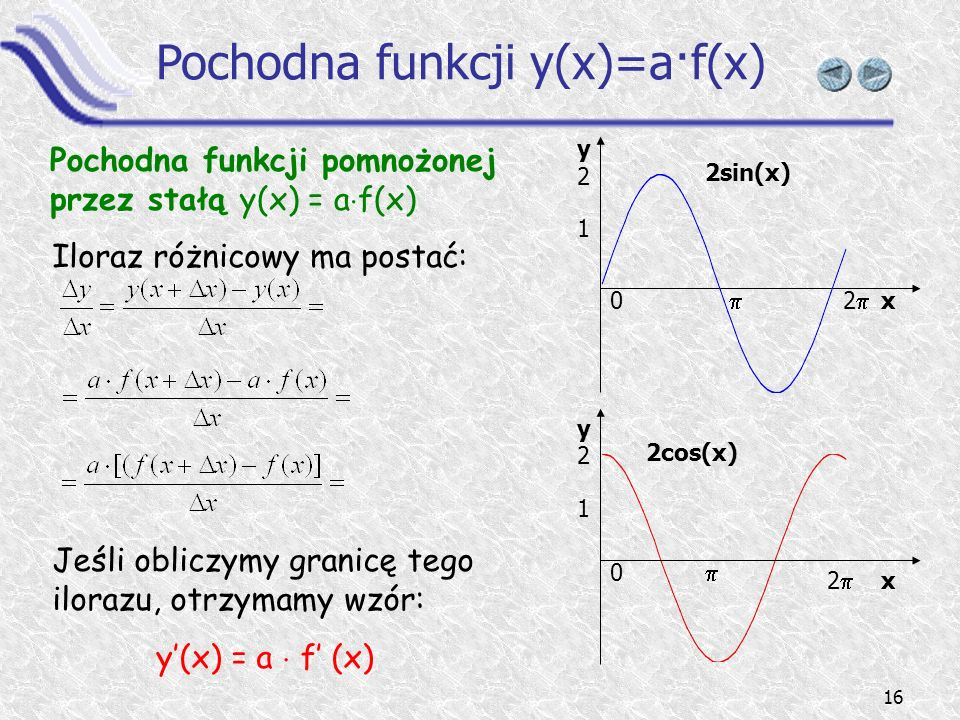 Pochodna funkcji y(x)=a·f(x)