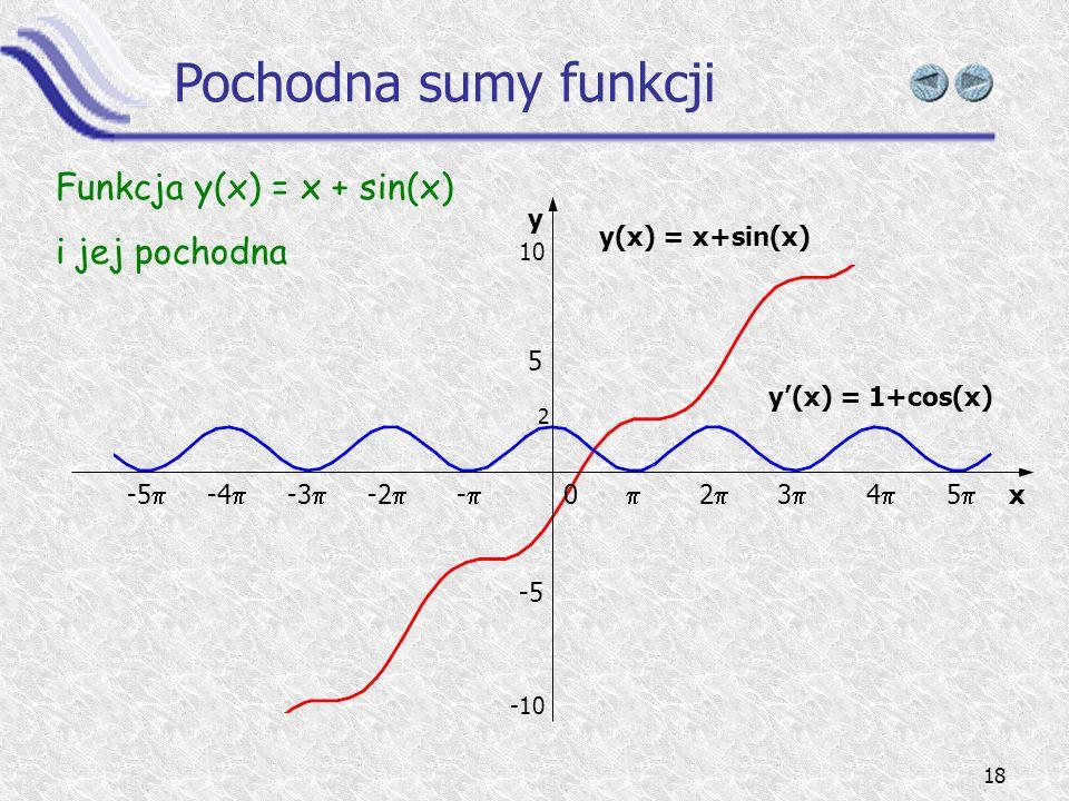 Pochodna sumy funkcji Funkcja y(x) = x + sin(x) i jej pochodna y 5 -5