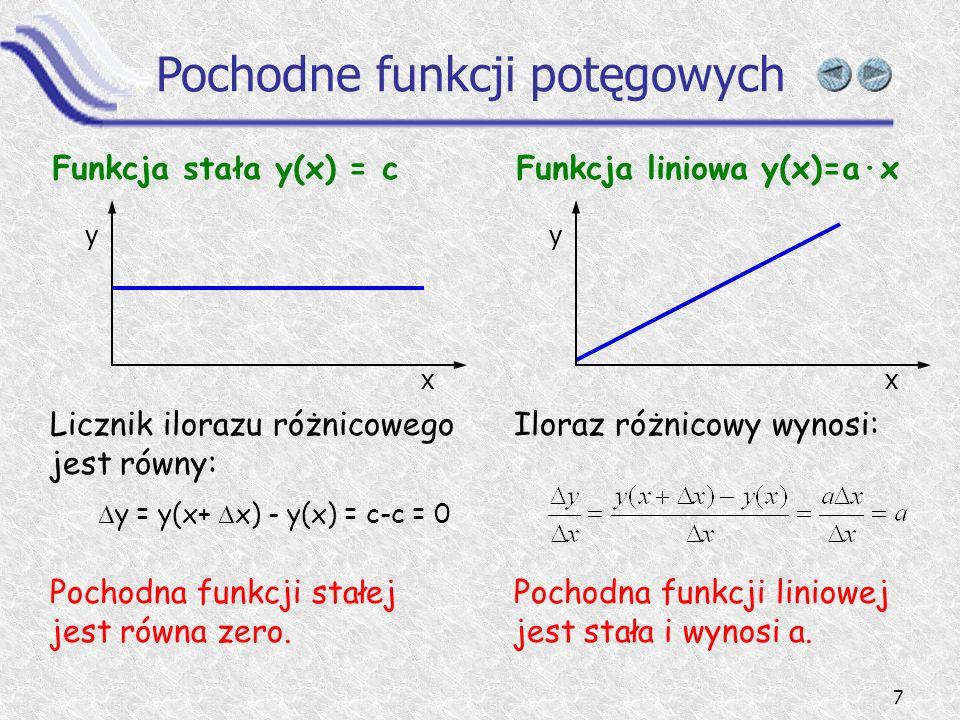 Pochodne funkcji potęgowych