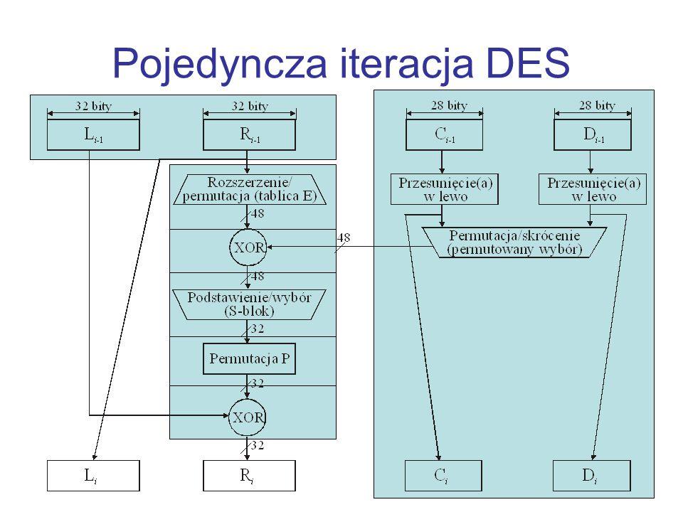 Pojedyncza iteracja DES