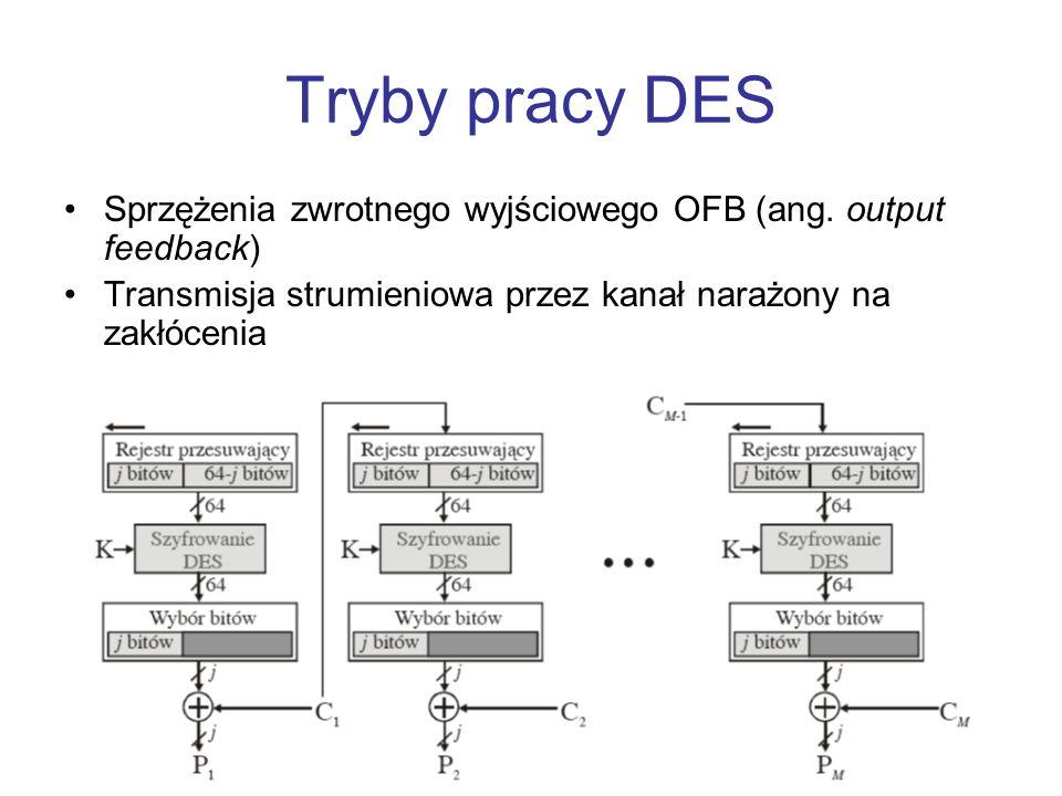 Tryby pracy DES Sprzężenia zwrotnego wyjściowego OFB (ang.