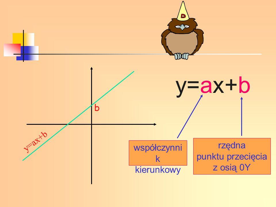 y=ax+b b y=ax+b rzędna punktu przecięcia z osią 0Y