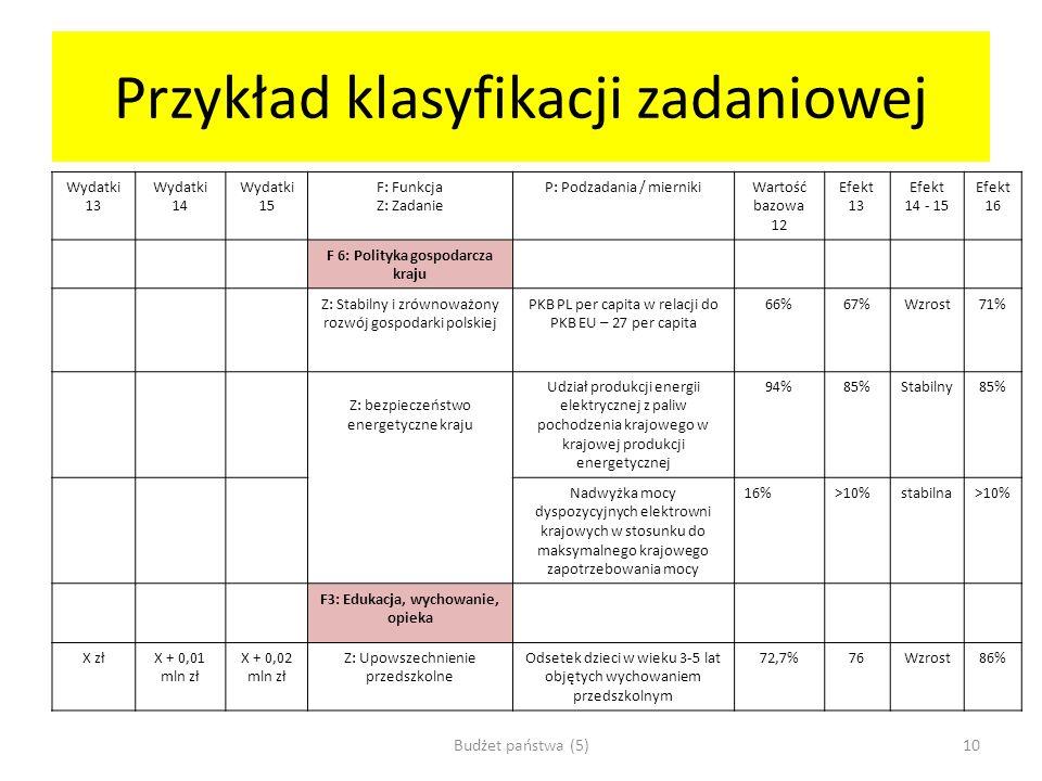 Przykład klasyfikacji zadaniowej