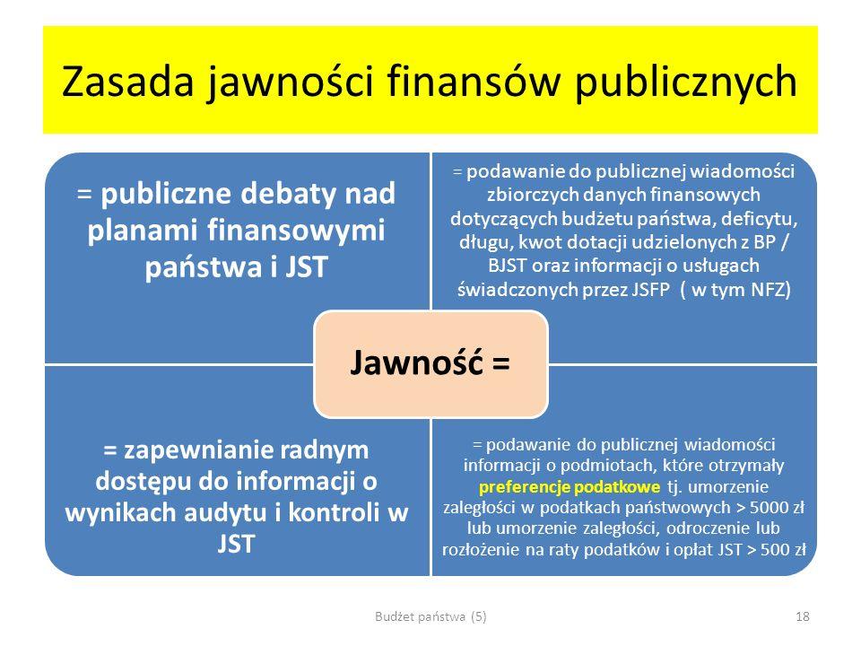 Zasada jawności finansów publicznych