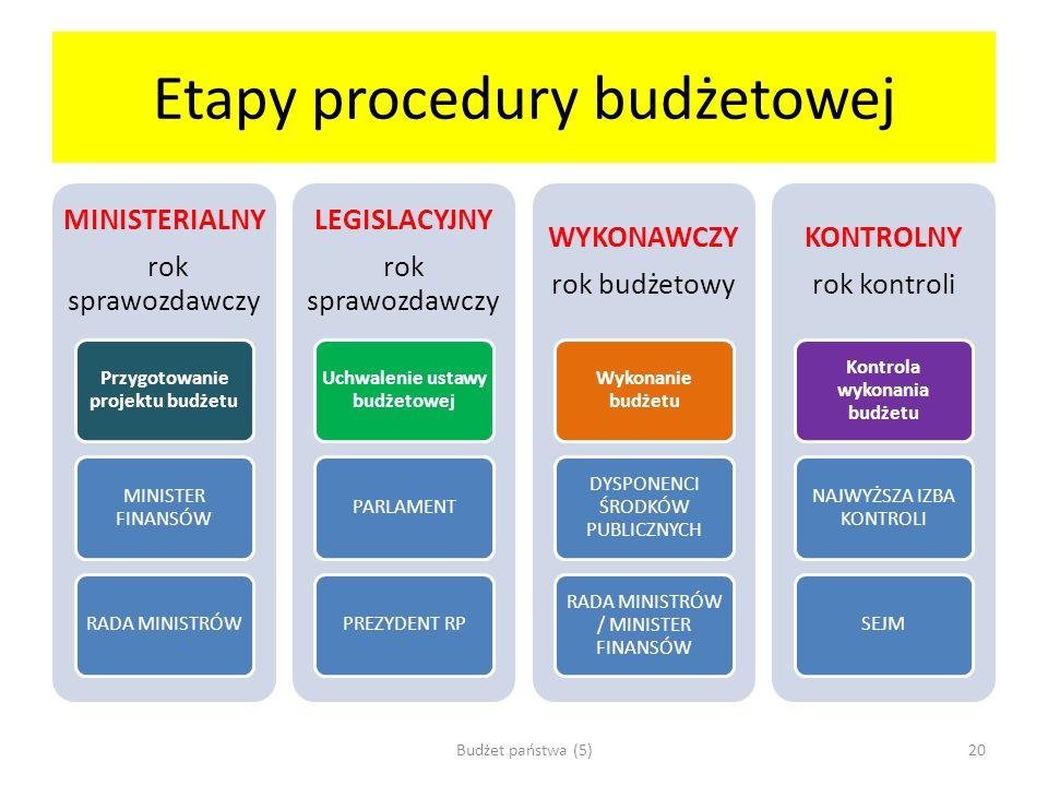 Etapy procedury budżetowej