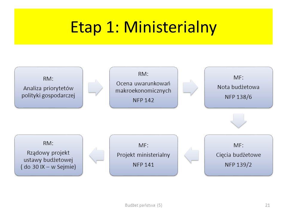 Etap 1: Ministerialny Budżet państwa (5)