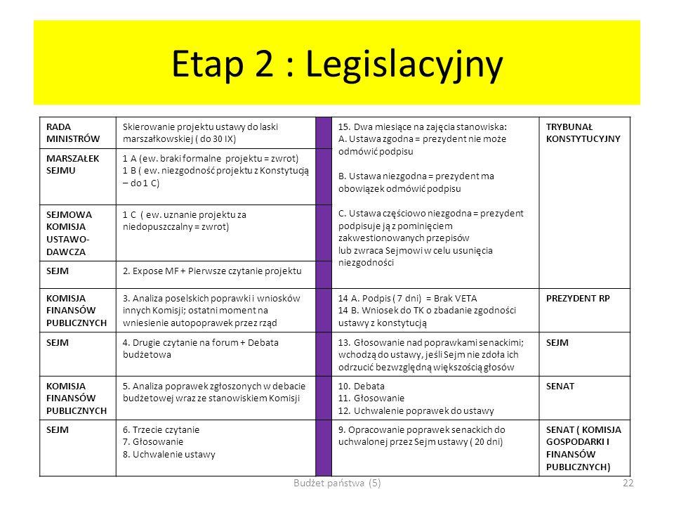 Etap 2 : Legislacyjny Budżet państwa (5) RADA MINISTRÓW
