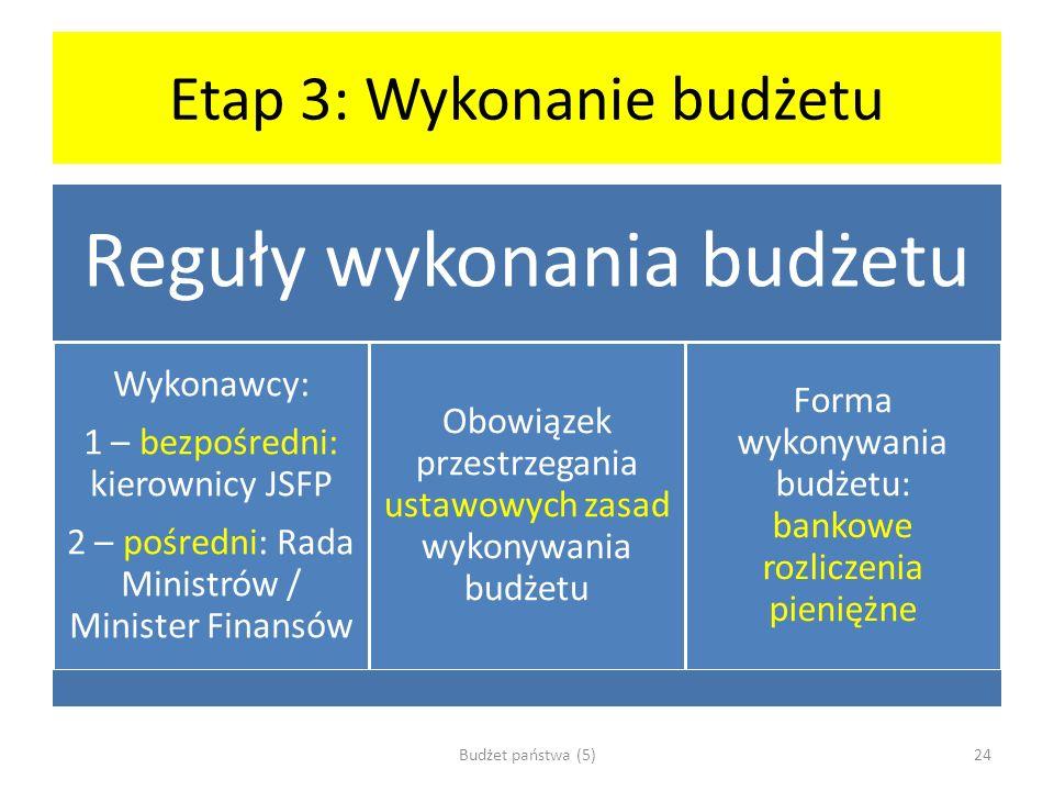Etap 3: Wykonanie budżetu
