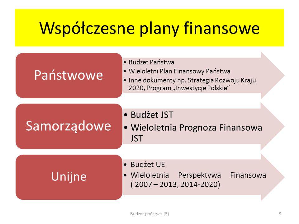 Współczesne plany finansowe