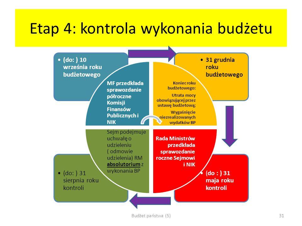 Etap 4: kontrola wykonania budżetu