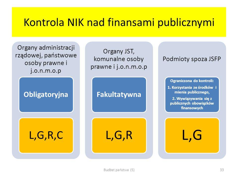 Kontrola NIK nad finansami publicznymi