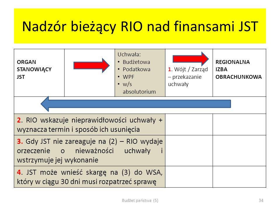 Nadzór bieżący RIO nad finansami JST