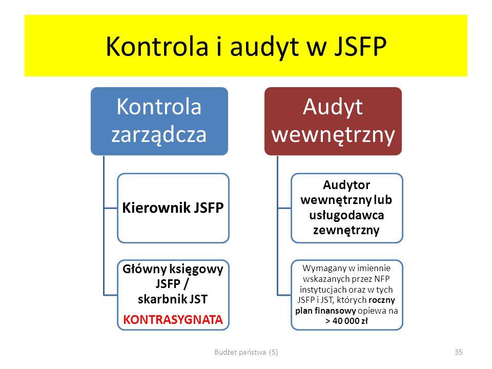 Kontrola i audyt w JSFP Kontrola zarządcza Audyt wewnętrzny
