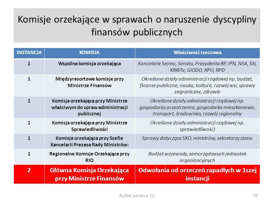 Komisje orzekające w sprawach o naruszenie dyscypliny finansów publicznych