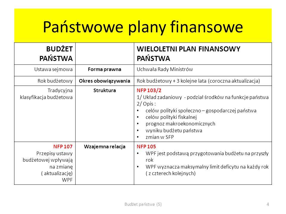 Państwowe plany finansowe