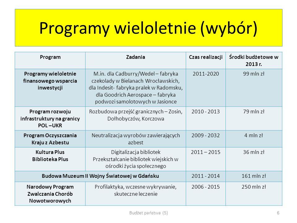 Programy wieloletnie (wybór)