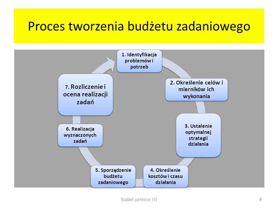 Proces tworzenia budżetu zadaniowego