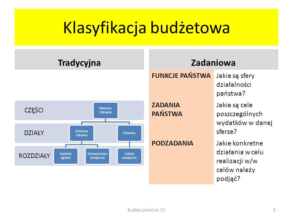 Klasyfikacja budżetowa