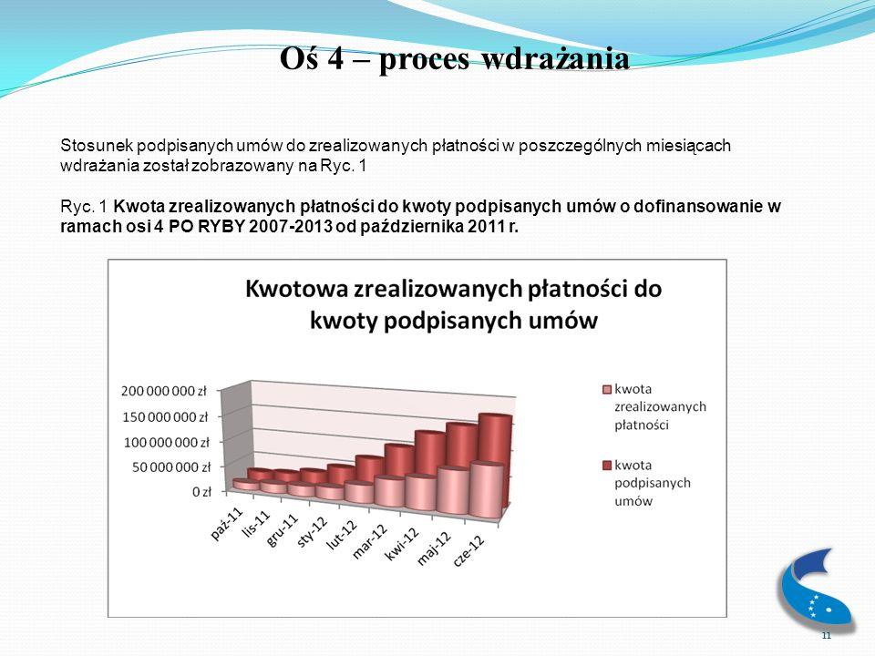 Oś 4 – proces wdrażania Stosunek podpisanych umów do zrealizowanych płatności w poszczególnych miesiącach wdrażania został zobrazowany na Ryc. 1.