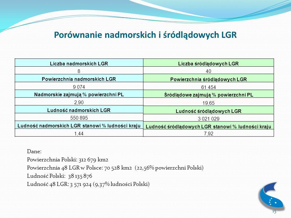 Porównanie nadmorskich i śródlądowych LGR
