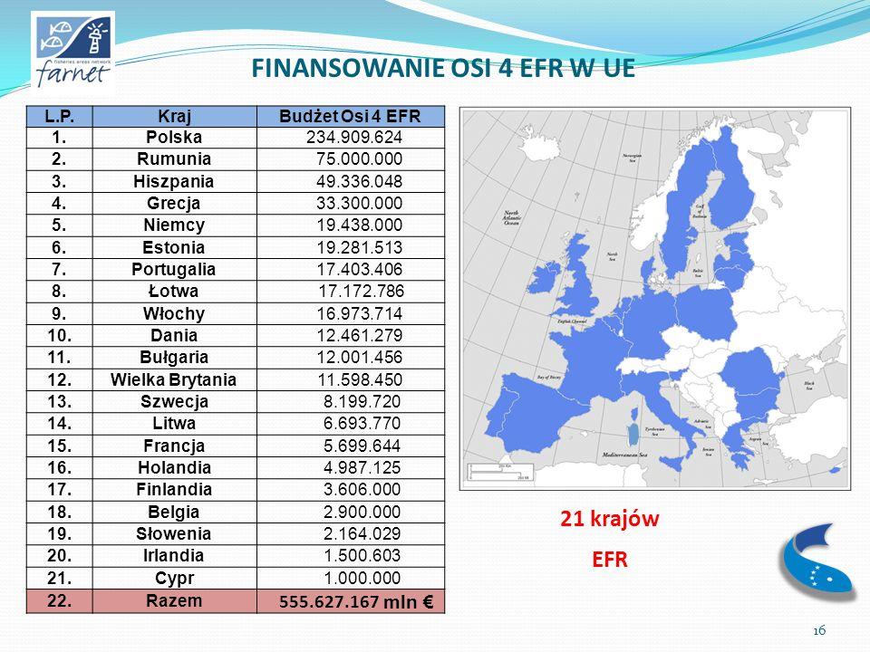 FINANSOWANIE OSI 4 EFR W UE