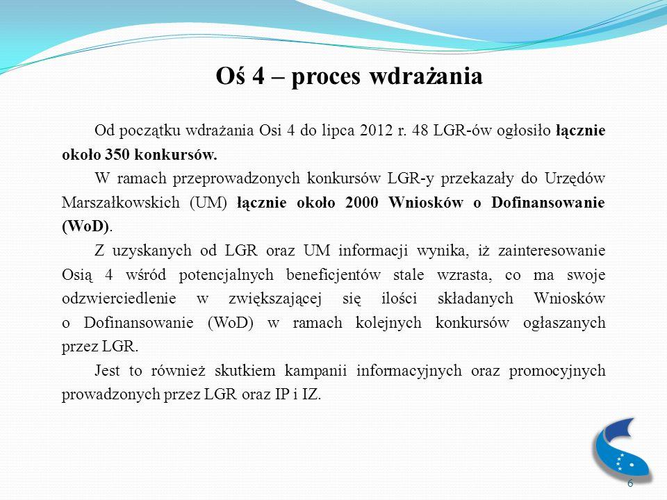 Oś 4 – proces wdrażania Od początku wdrażania Osi 4 do lipca 2012 r. 48 LGR-ów ogłosiło łącznie około 350 konkursów.