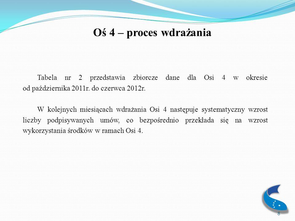 Oś 4 – proces wdrażania