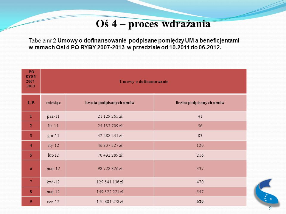 Umowy o dofinansowanie kwota podpisanych umów liczba podpisanych umów