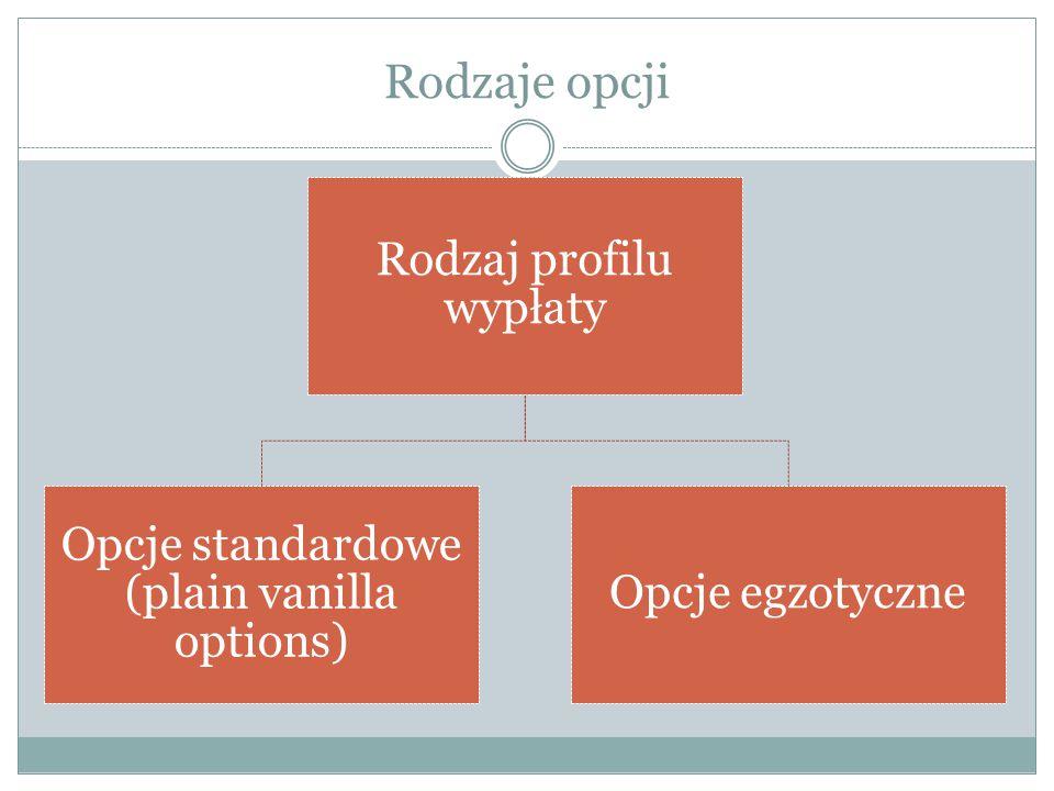 Rodzaje opcji Opcje standardowe (plain vanilla options)
