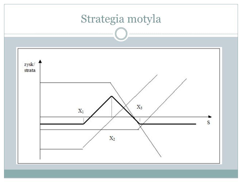 Strategia motyla