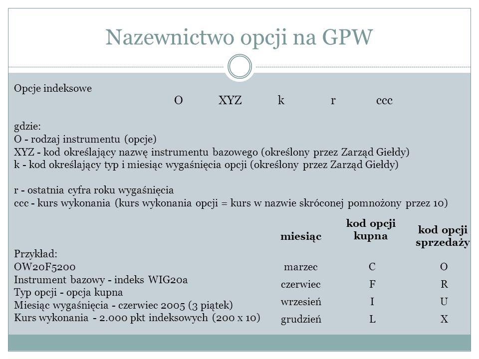 Nazewnictwo opcji na GPW