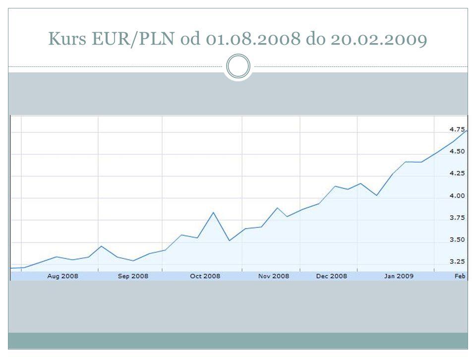 Kurs EUR/PLN od 01.08.2008 do 20.02.2009
