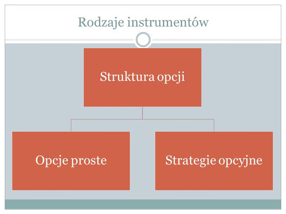 Rodzaje instrumentów Struktura opcji Opcje proste Strategie opcyjne