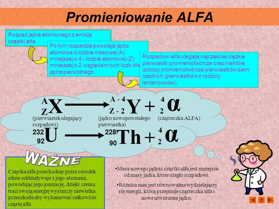 α X Y U Th + Promieniowanie ALFA WAŻNE A Z A - 4 Z - 2 4 2 232 92 228