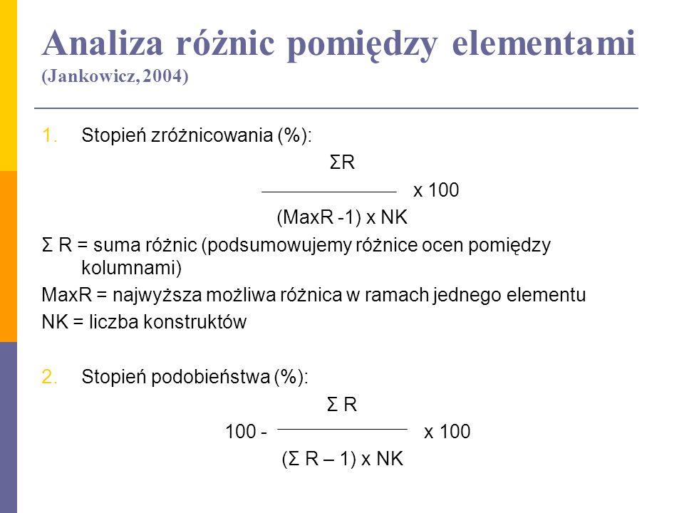 Analiza różnic pomiędzy elementami (Jankowicz, 2004)